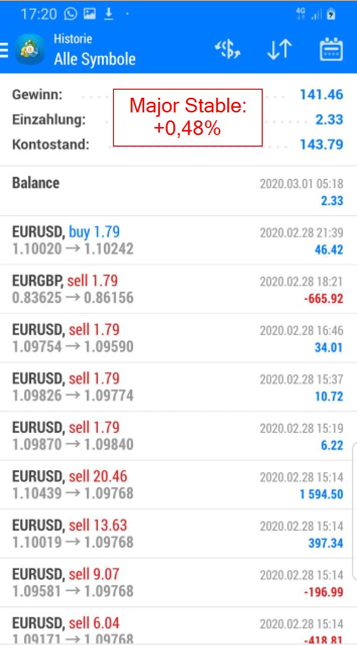 Erfahrung Major Stable Trading